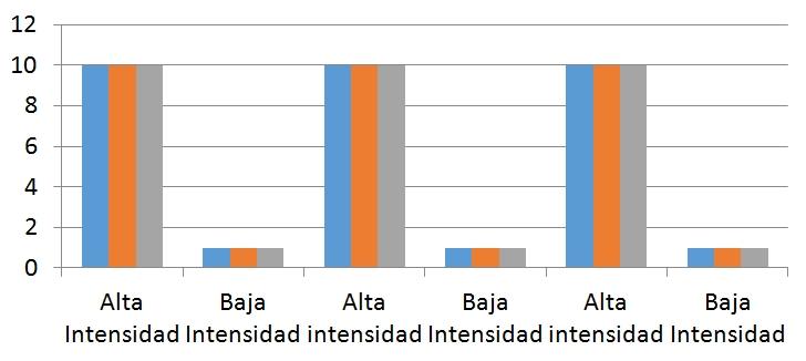 grafico HIIT