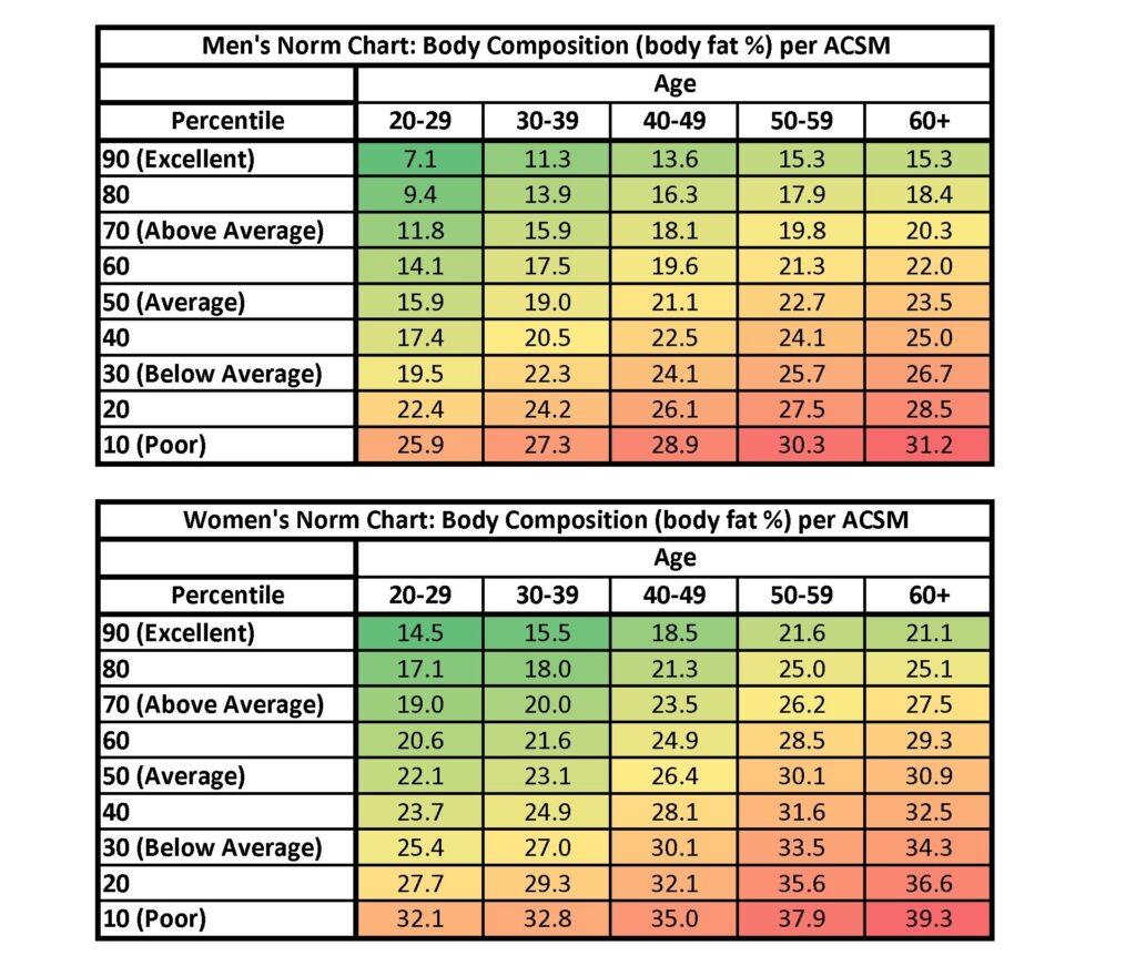 tabla composicion grasa por la acsm